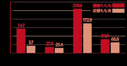 遊離アミノ酸成分の分析結果(九州食品センター検査 / 2013年3月実施)
